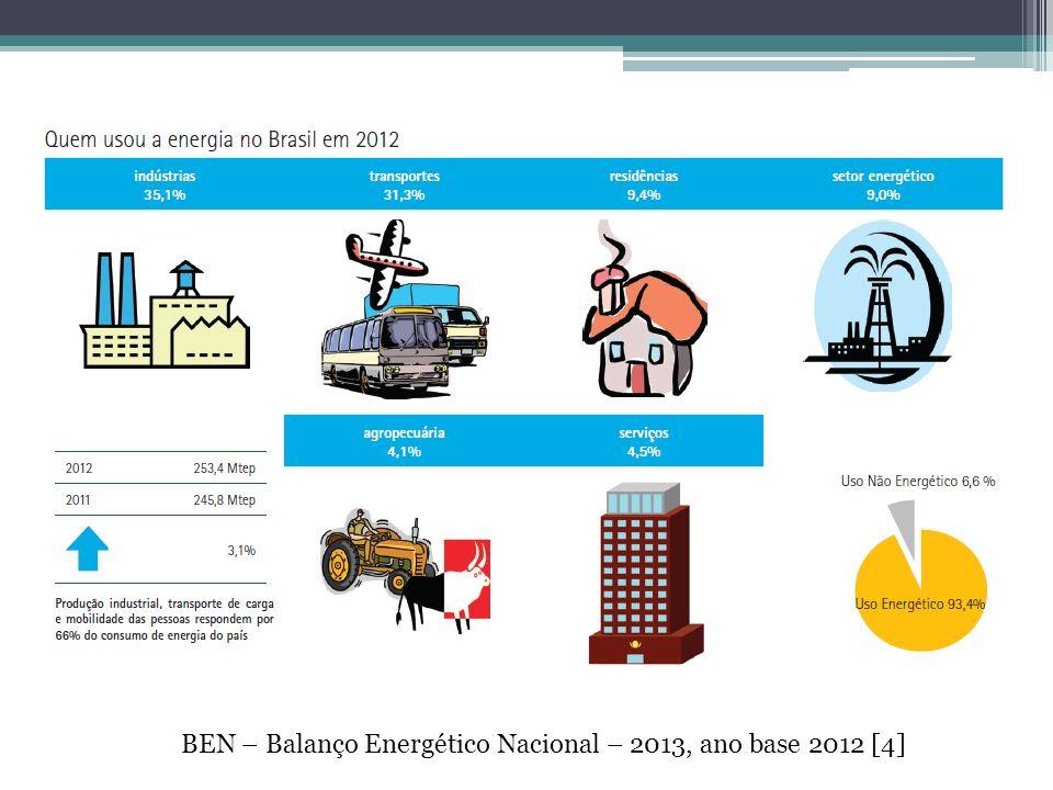 BEN – Balanço Energético Nacional – 2013, ano base 2012 [4]